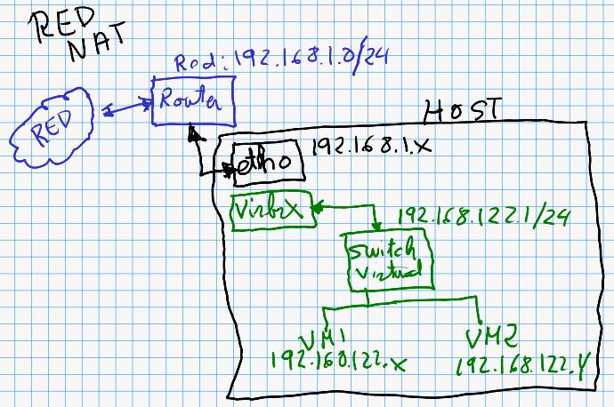 Usando QEMU/KVM con LibVirt (3/6) Redes Virtuales